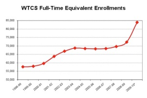 WTCS enrollment trends over the past decade. (NOTE:  2009-10 enrollments estimated as of September 2009.  An FTE equals 30 credits of enrollment.  Since the majority of WTCS students attend part-time, a typical FTE represents multiple students.)