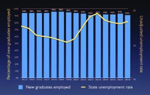 Graph showing graduate employment rates high no matter what the unemployment rate is.